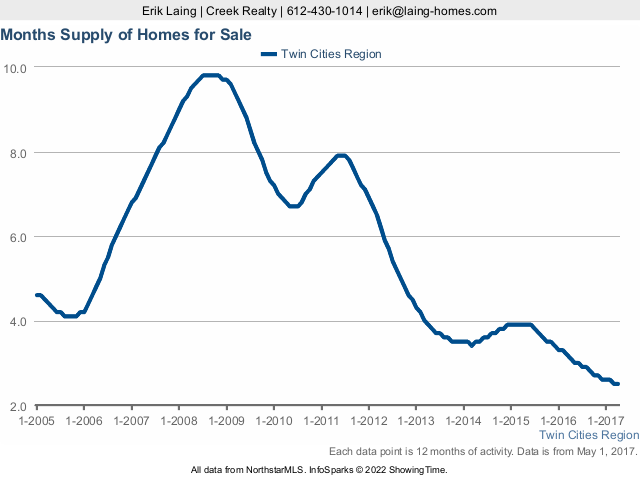 Twin Cities Real Estate Housing Supply  - May 2017