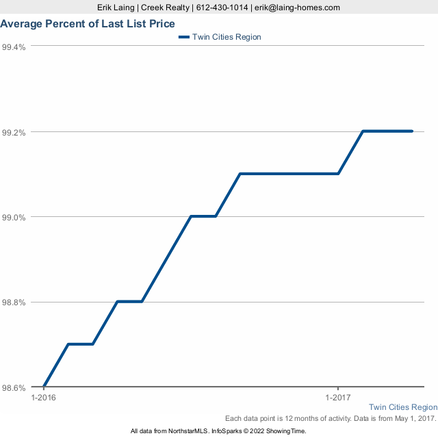 Twin Cities Real Estate Average Price  - May 2017