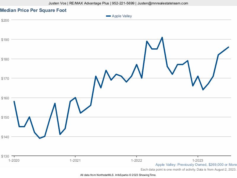 Apple Valley Real Estate Update | Justen Vos