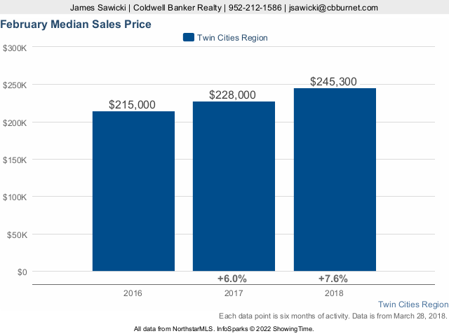 Twin Cities Median Sales Price February 2018