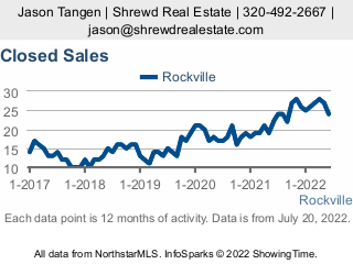 rockville minnesota real estate information and links to city resources in rockville mn