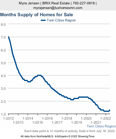 Low inventory in the Twin Cities housing market - what does it mean to a seller?