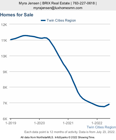 Twin Cities Market Update November